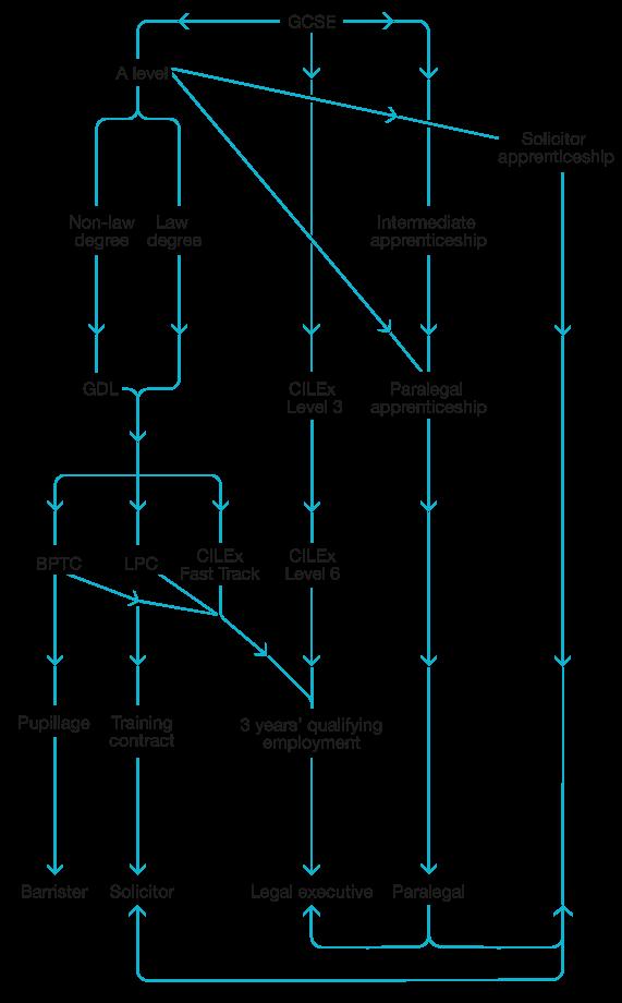 legal career paths